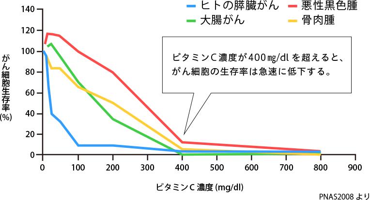ビタミンC濃度が400㎎/dlを超えると、がん細胞の生存率は急速に低下する。